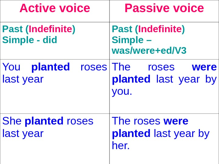 Active voice Passive voice Past ( Indefinite ) Simple - did  Past ( Indefinite )