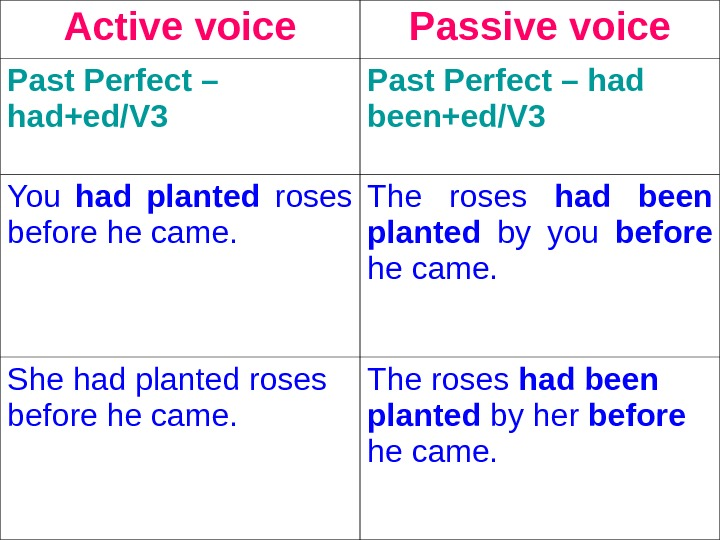 Active voice Passive voice Past Perfect – had+ed/V 3  Past Perfect – had been+ed/V 3