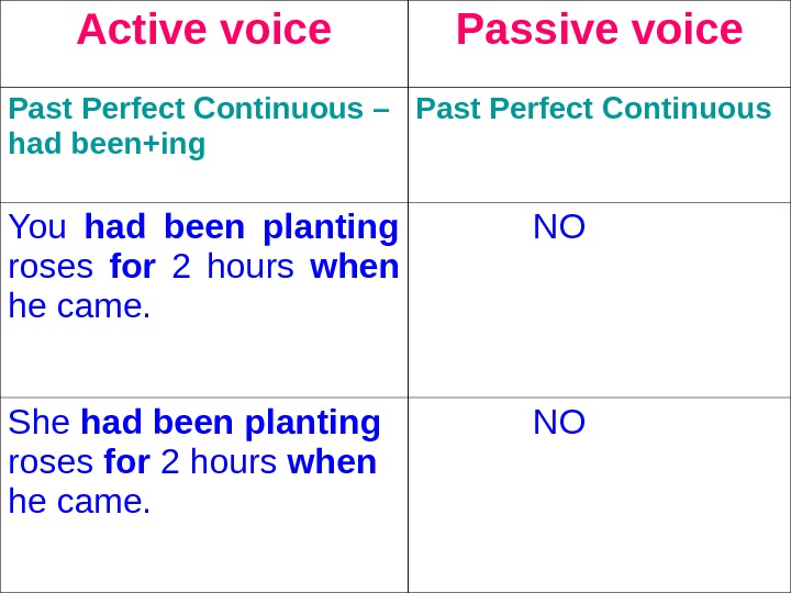 Active voice Passive voice Past Perfect Continuous – had been+ing  Past Perfect Continuous  You