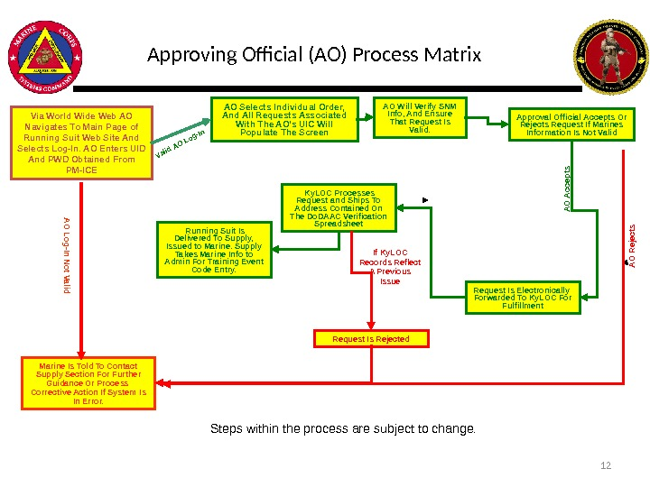 Approving Official (AO) Process Matrix Via World Wide Web AO Navigates To Main Page of Running