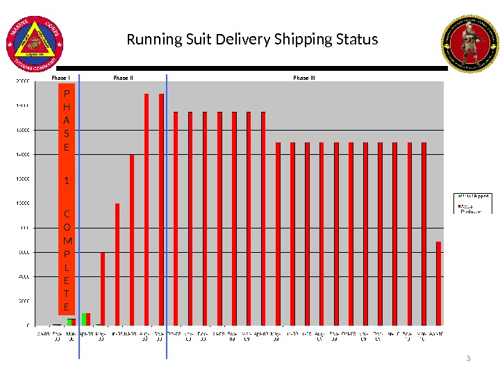 Running Suit Delivery Shipping Status P H A S E  1  C O M