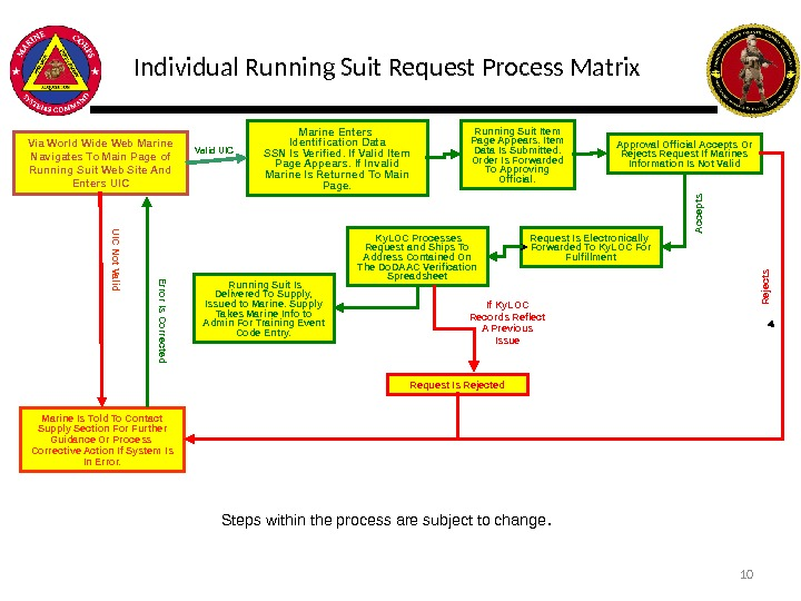 Individual Running Suit Request Process Matrix Via World Wide Web Marine Navigates To Main Page of