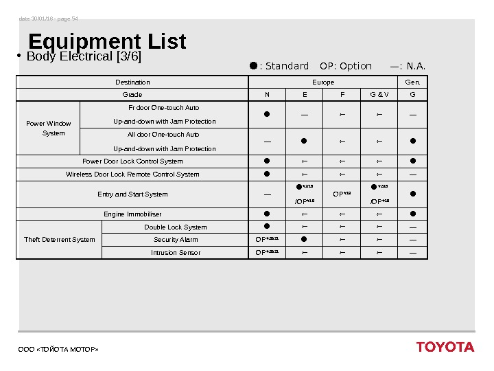 date 30/01/16 - page 54 ООО «ТОЙОТА МОТОР» Equipment List • Body Electrical [3/6] Destination Europe