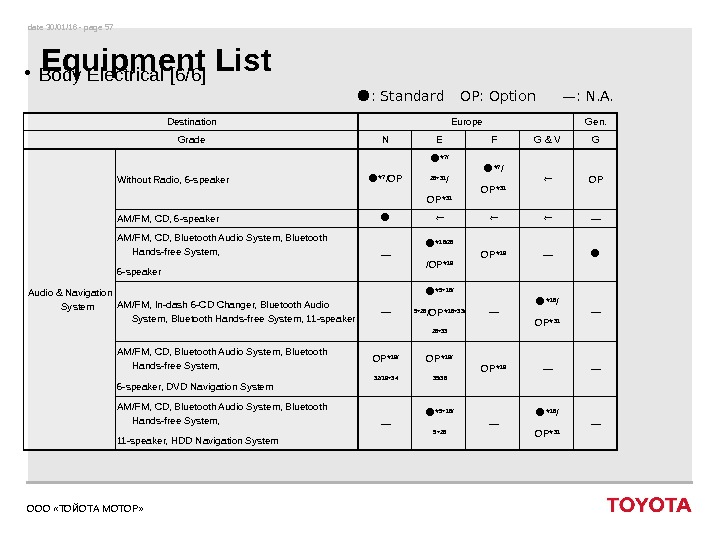 date 30/01/16 - page 57 ООО «ТОЙОТА МОТОР» Equipment List • Body Electrical [6/6] Destination Europe