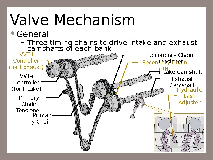 16 Valve Mechanism General – Three timing chains to drive intake and exhaust camshafts of each
