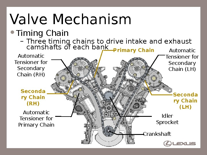 19 Valve Mechanism Timing Chain – Three timing chains to drive intake and exhaust camshafts of