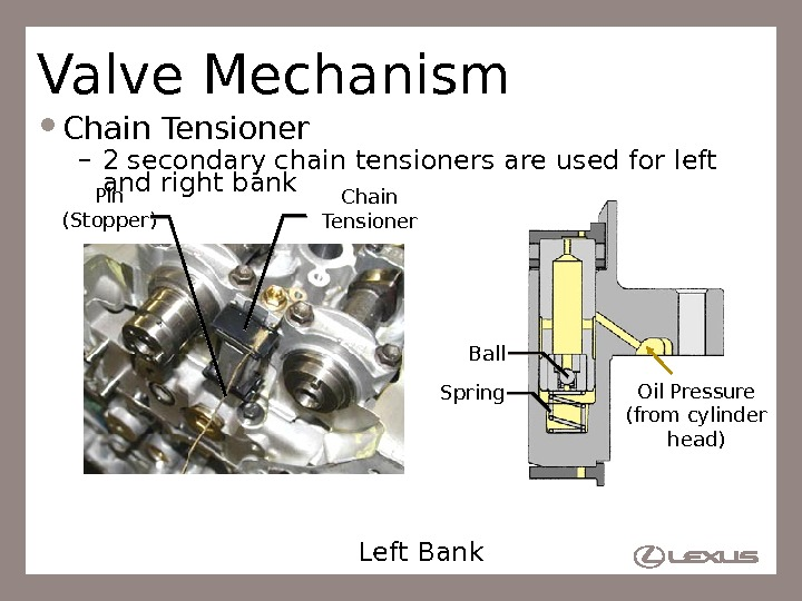 21 Valve Mechanism Chain Tensioner – 2 secondary chain tensioners are used for left and right