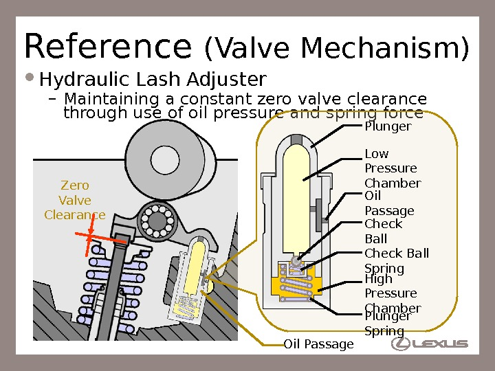 22 Zero Valve Clearance. Reference (Valve Mechanism) Hydraulic Lash Adjuster – Maintaining a constant zero valve