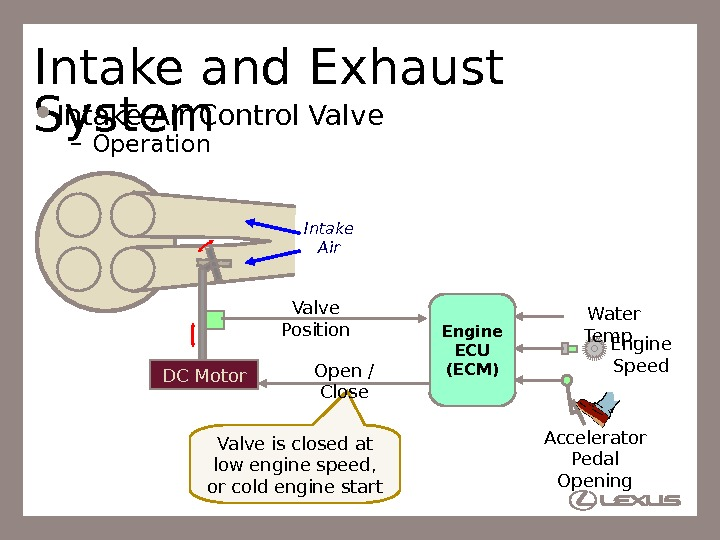41 Valve is closed at low engine speed,  or cold engine start. Intake and Exhaust