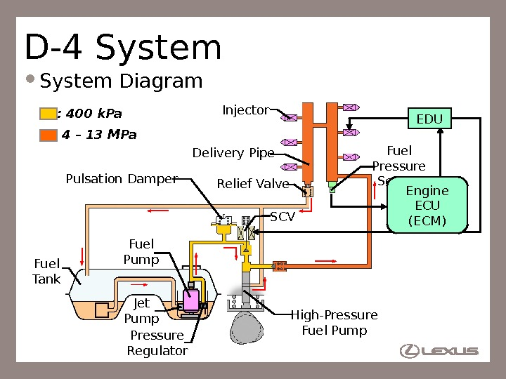 43 D-4 System Diagram High-Pressure Fuel Pump. Injector Fuel Pressure Sensor Fuel Tank Delivery Pipe Fuel