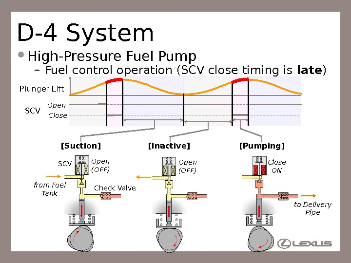 48 D-4 System High-Pressure Fuel Pump – Fuel control operation (SCV close timing is late )