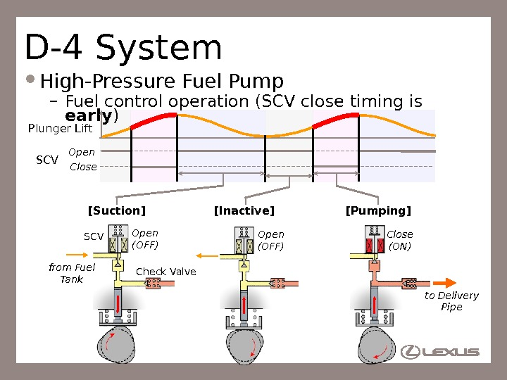 49 D-4 System High-Pressure Fuel Pump – Fuel control operation (SCV close timing is early )