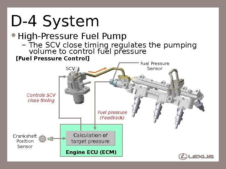 50 D-4 System High-Pressure Fuel Pump – The SCV close timing regulates the pumping volume to