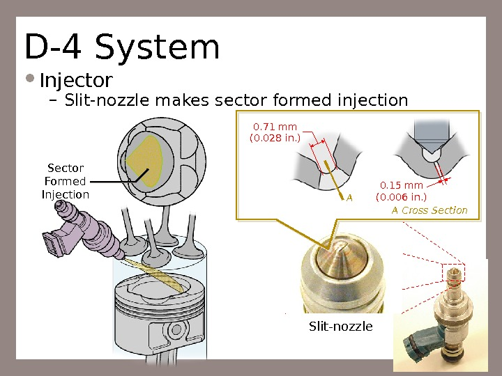 54 D-4 System Injector – Slit-nozzle makes sector formed injection Sector Formed Injection 0. 71 mm