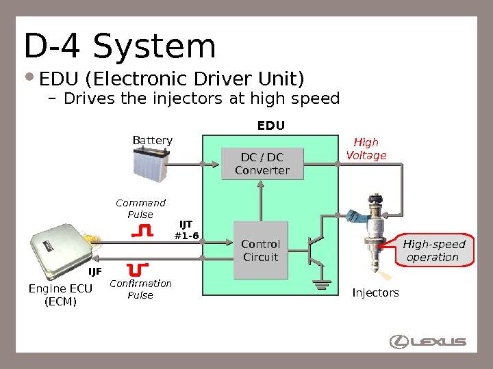 63 D-4 System EDU (Electronic Driver Unit) – Drives the injectors at high speed Engine ECU