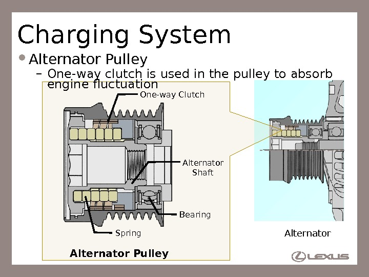 65 Charging System Alternator Pulley – One-way clutch is used in the pulley to absorb engine