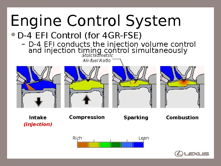 68 Engine Control System D-4 EFI Control (for 4 GR-FSE) – D-4 EFI conducts the injection
