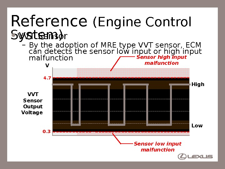 75 Reference (Engine Control System) VVT Sensor – By the adoption of MRE type VVT sensor,