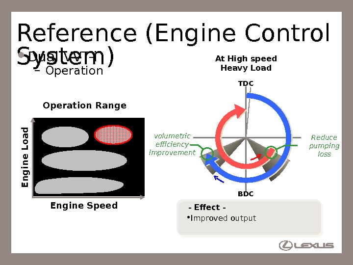 80 Reference (Engine Control System) Dual VVT-i – Operation. E n g in e L o