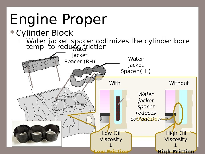 9 Engine Proper Cylinder Block – Water jacket spacer optimizes the cylinder bore temp. to reduce