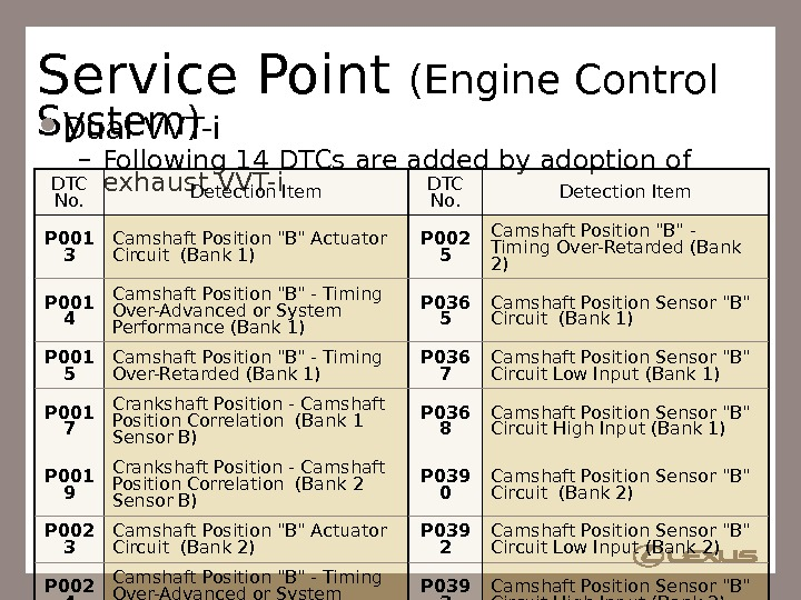81 Service Point (Engine Control System) Dual VVT-i – Following 14 DTCs are added by adoption