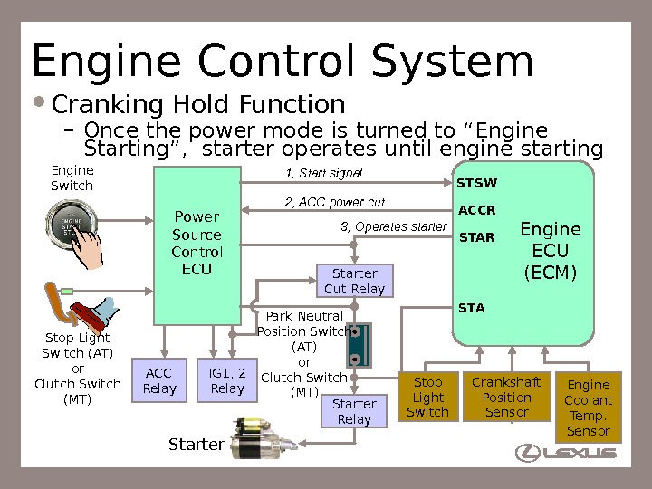 "82 Engine Control System Cranking Hold Function – Once the power mode is turned to ""Engine"
