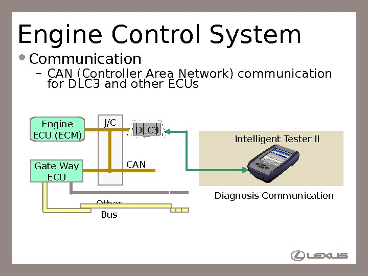 87 Engine Control System Communication – CAN (Controller Area Network) communication for DLC 3 and other