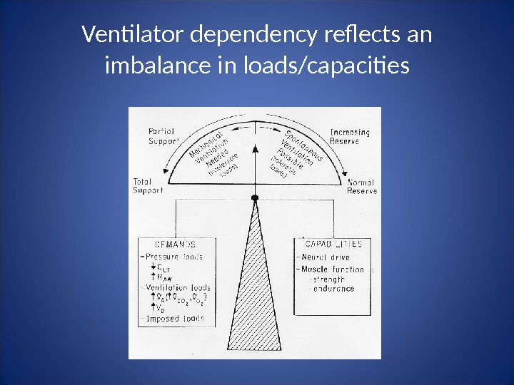 Ventilator dependency reflects an imbalance in loads/capacities
