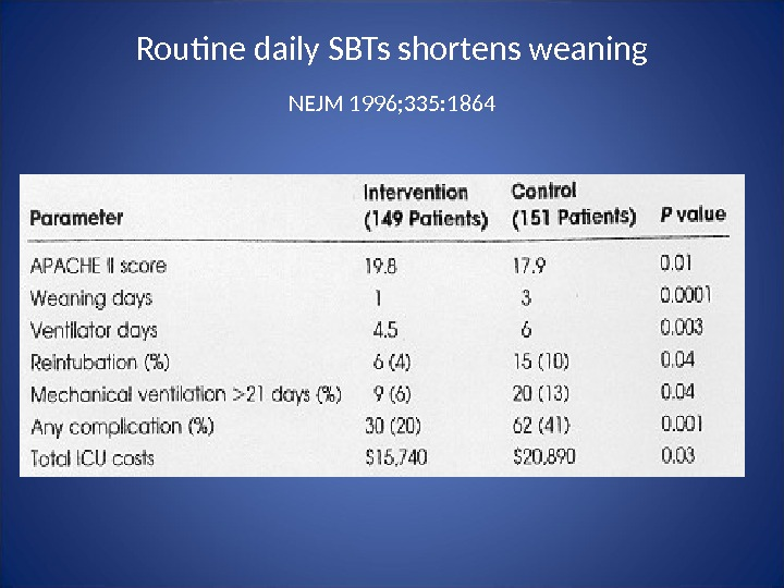 Routine daily SBTs shortens weaning  NEJM 1996; 335: 1864