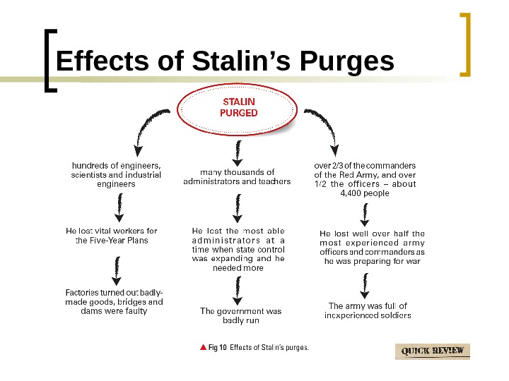 Effects of Stalin's Purges