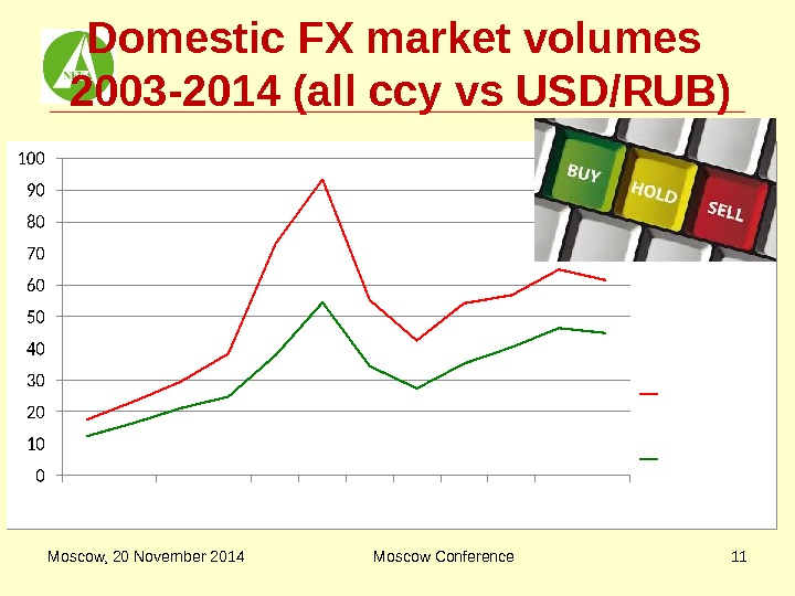Domestic FX market volumes 2003 -2014 (all ccy vs USD/RUB) Moscow, 20 November 2014 Moscow Conference