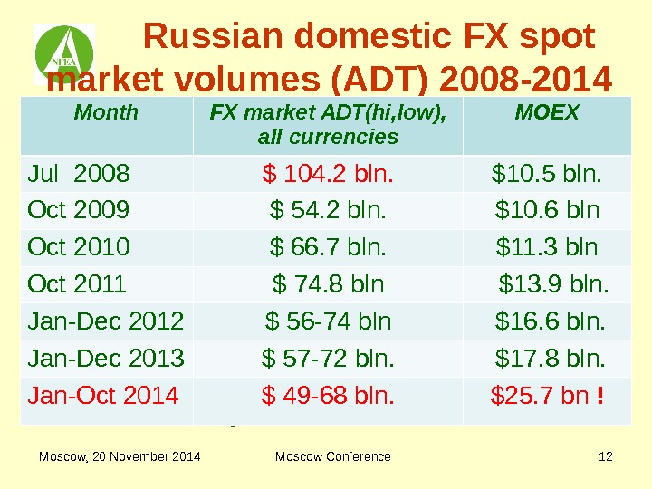 Moscow, 20 November 2014 Moscow Conference 12  Russian domestic FX spot market volumes (ADT) 2008