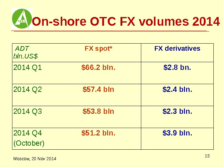 On-shore OTC FX volumes 2014  ADT bln. US$ FX spot* FX derivatives 2014 Q