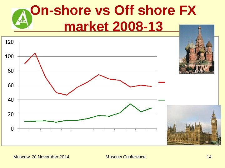 On-shore vs Off shore FX market 2008 -13 Moscow, 20 November 2014 Moscow Conference 14
