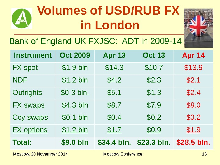 Volumes of USD/RUB FX in London Instrument Oct 2009 Apr 13 Oct 13 Apr 14 FX