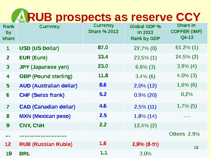RUB prospects as reserve CCY  Rank by share Currency Share  2013 Global GDP