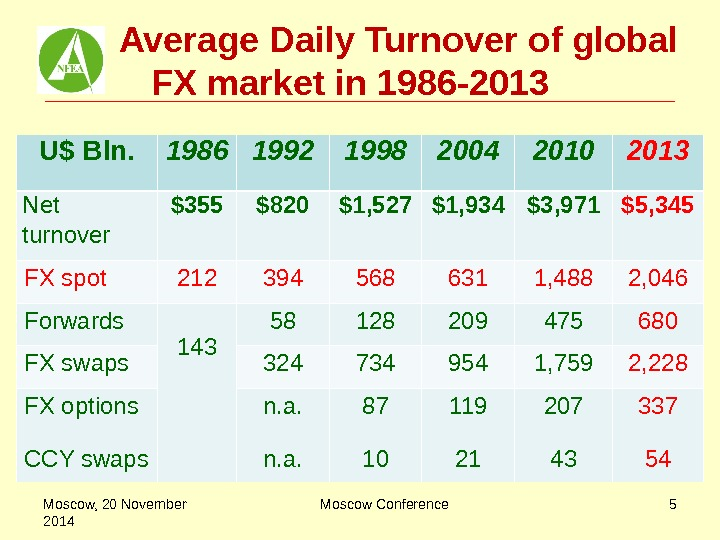 Average Daily Turnover of global FX market in 1986 -201 3  U$ Bln.