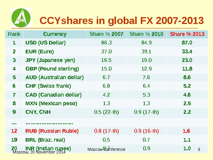 CCYshares in global FX 2007 -2013 Rank Currency Share  2007 Share