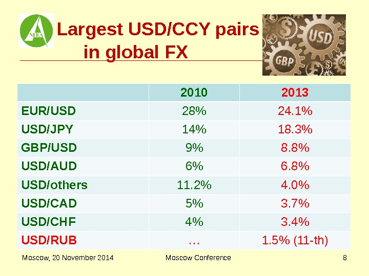 Largest USD/CCY pairs    in global FX 2010 2013 EUR/USD 28