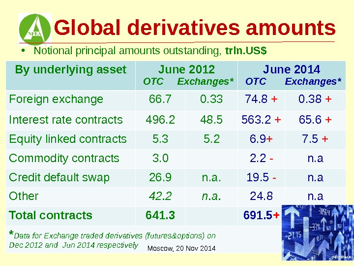 Global derivatives amounts • Notional principal amounts outstanding,  trln. US$ By underlying asset