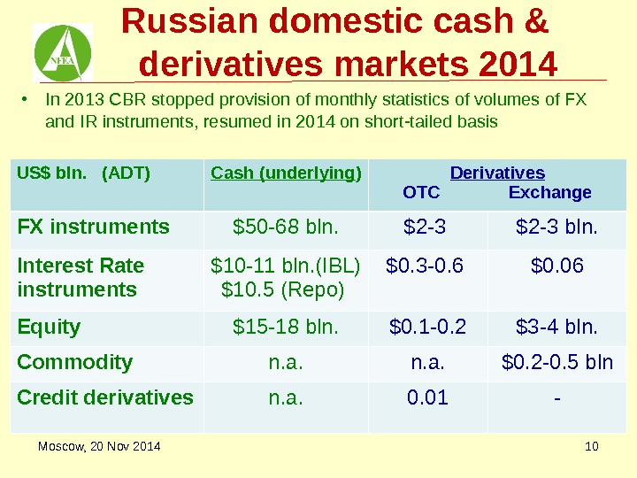 Russian domestic cash &  derivatives markets 201 4 • In 2013 CBR stopped provision