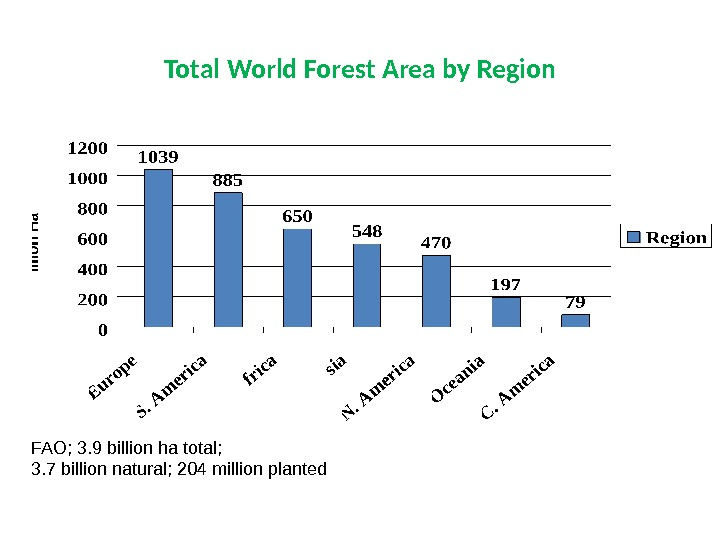 Total World Forest Area by Region FAO; 3. 9 billion ha total;  3. 7 billion