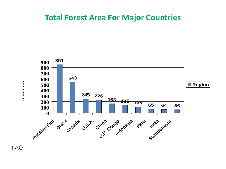 Total Forest Area For Major Countries FAO