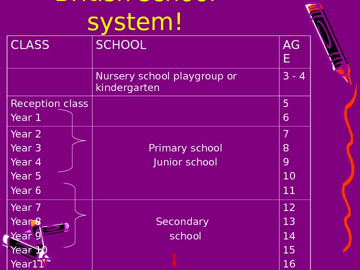 British school system! CLASS SCHOOL AG E Nursery school playgroup or kindergarten 3 - 4 Reception