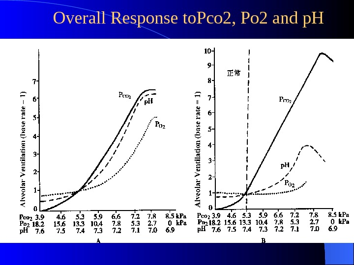 Overall Response to. Pco 2, Po 2 and p. H