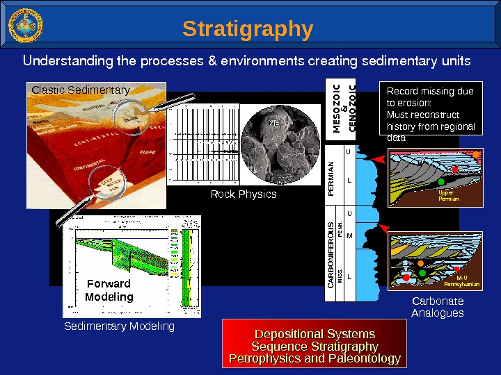 Shale/Wet Sand Top of Gas Sand Base of Gas Sand. Forward Modeling Stratigraphy Understandingtheprocesses&environmentscreatingsedimentaryunits PERMIAN