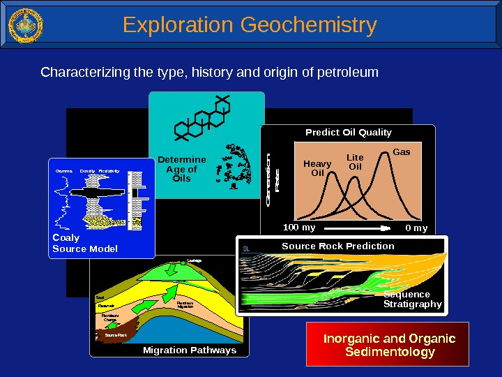 Accumulation Petroleum. Migration Seal Reservoir Leakage Petroleum. Charge Source Rock Migration Pathways Determine Age of
