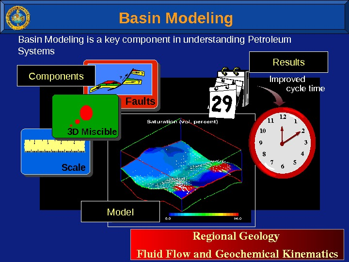 Basin Modeling is a key component in understanding Petroleum  Systems. Faults ? ? ?