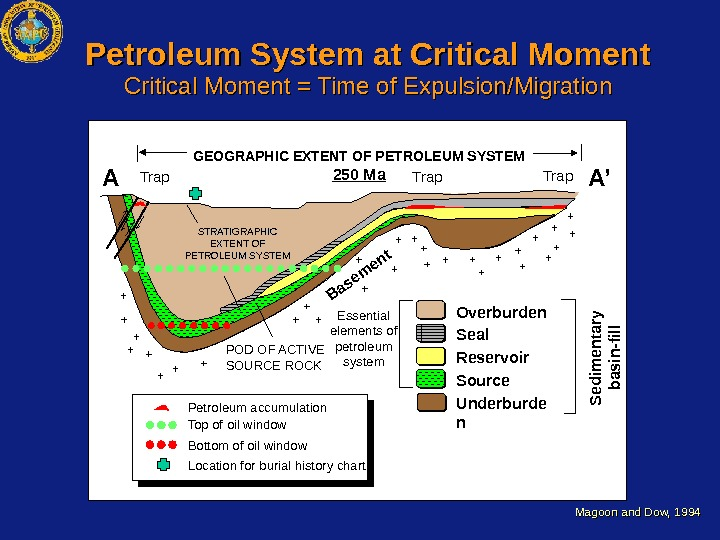 Overburden Seal Reservoir Source. STRATIGRAPHIC EXTENT OF PETROLEUM SYSTEM Trap Essential elements of petroleum system.