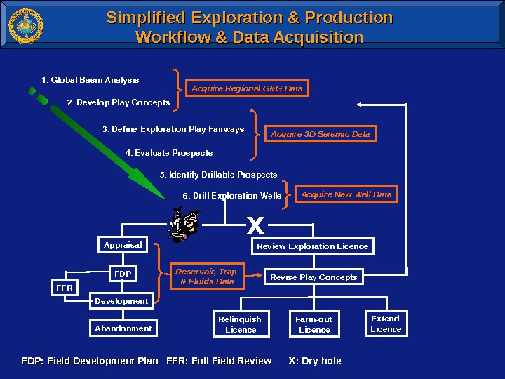 Simplified Exploration & Production Workflow & Data Acquisition 1. Global. Basin. Analysis 2. Develop. Play. Concepts